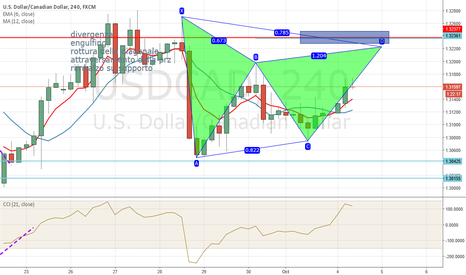 USDCAD: possible bearish gartley on usdcad