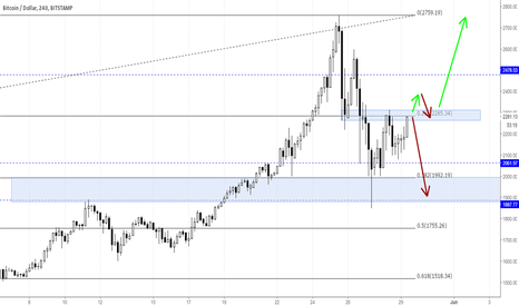 BTCUSD: BTCUSD with another leg of correction?
