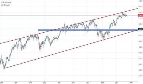 UKX: FTSE 100 Para gráfico diario y gráficos inferiores.