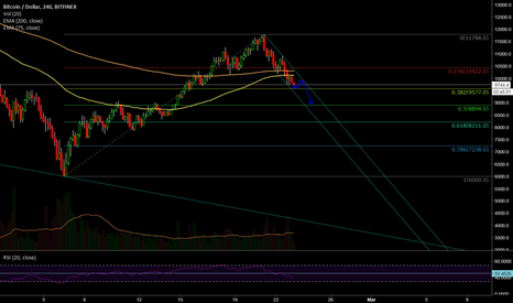 BTCUSD: Scenario Two Bearish