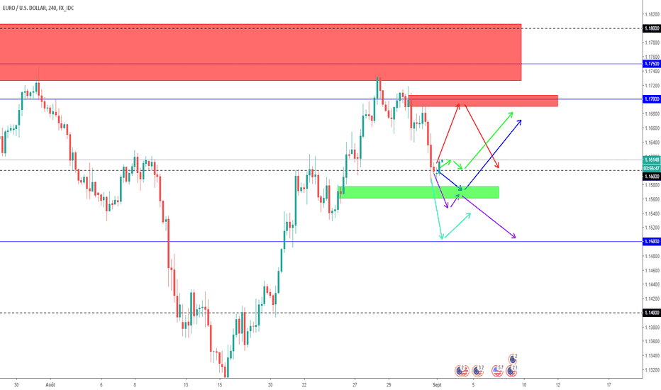 EURUSD: Projections EURUSD en SWING