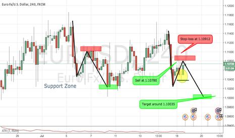 EURUSD: Not ideal pattern BUT