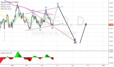 XAGUSD: XAGUSD: Bearish Wolfe Wave pattern - Daily silver