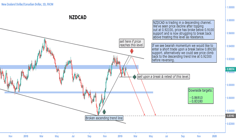 NZDCAD: NZDCAD | Opportunity for low risk short.