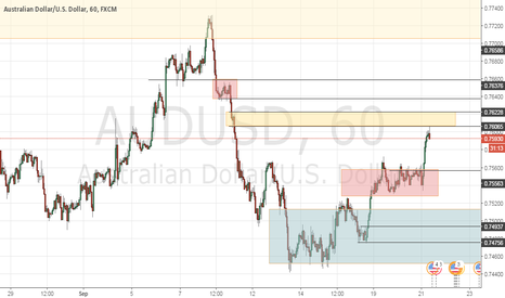 AUDUSD: AUD/USD h1 short