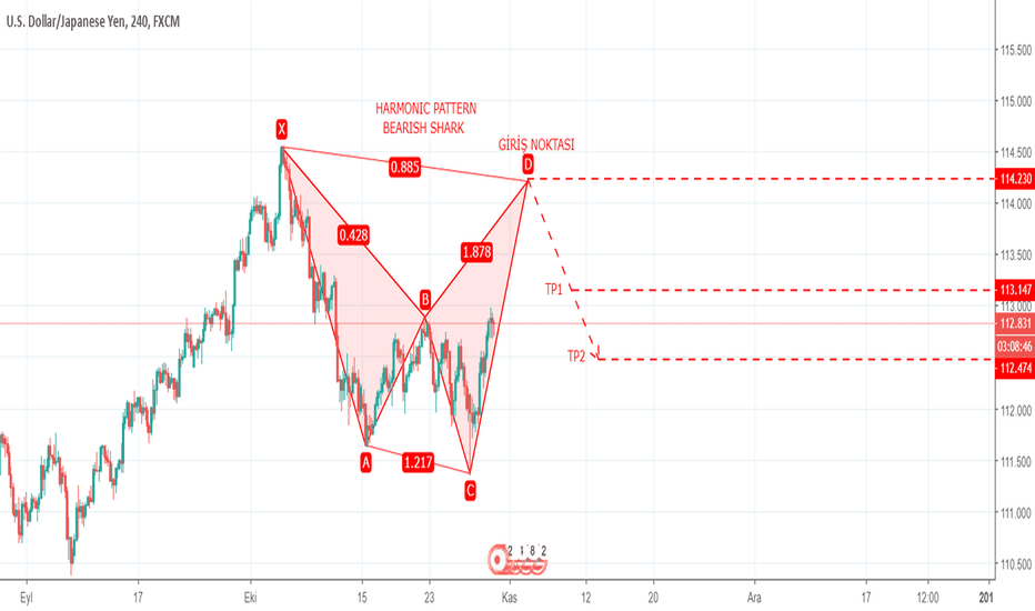 USDJPY: USDJPY 4H–HARMONIC PATTERN–BEARISH SHARK–30.10.2018