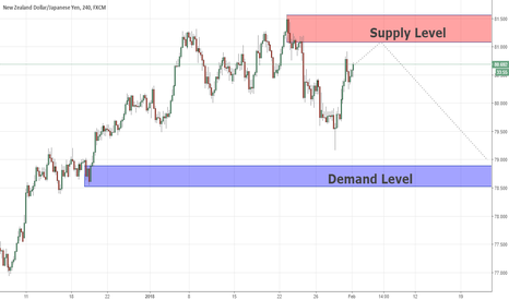 NZDJPY: Key Levels NZDJPY  01/02/2018
