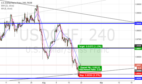USDCHF: USDCHF LONG NEXT WEEK