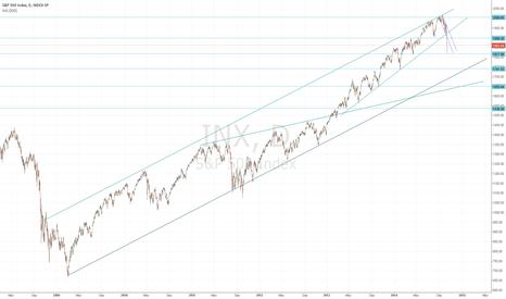 INX: Chart