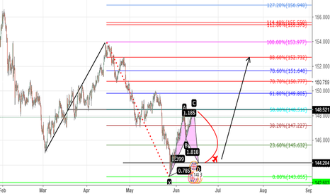 GBPJPY: SWALLOW BUTTERFLY?