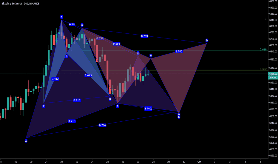 BTCUSDT: $btc harmonic combo(Gartley, bat and cypher) in development