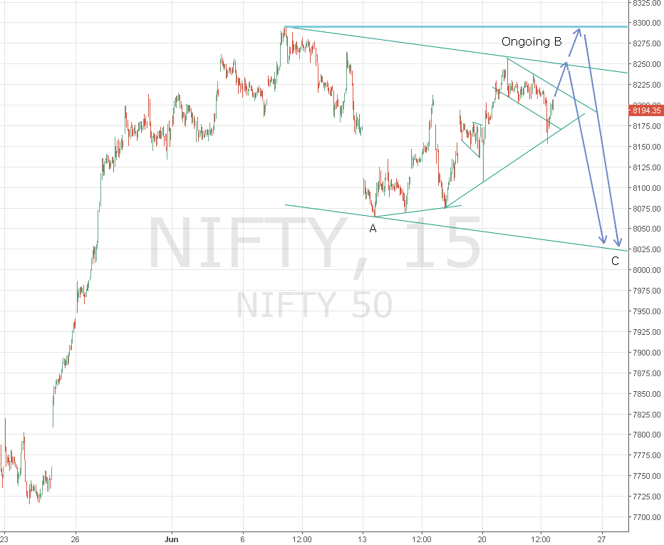 Nifty Long opportunity