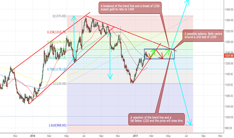 GOLD: Gold Trading range between 1220 and 1250 before big move