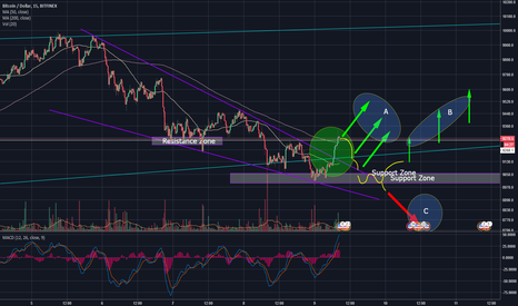 BTCUSD: Bitcoin (XBT/USD, BTC/USD) - Neutral