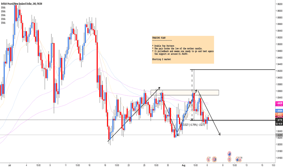 GBPNZD: GBP/NZD: Shorting the double top