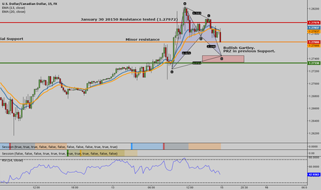 USDCAD: Bullish Bat Pattern.Watch price action in the PRZ.