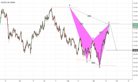 USDJPY: Is USDJPY Overbought? I Think So, Really!