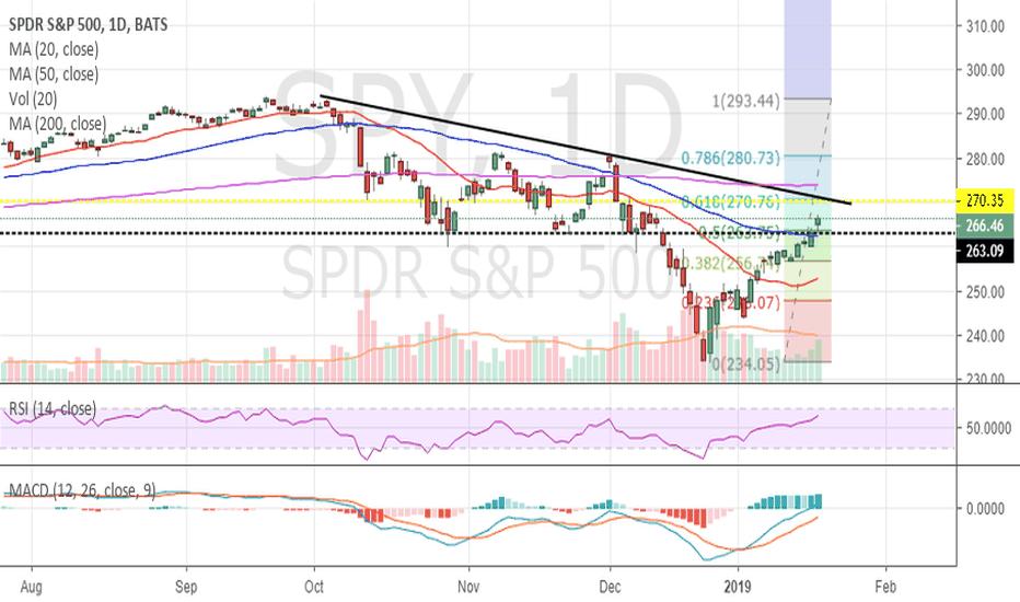 SPY: Spy upper trendline and fibonacci .618 about to meet at $270