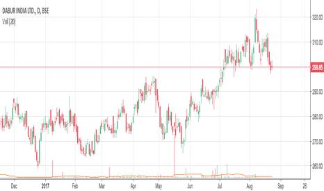 DABUR: Dabur breaking trendline - Short Position