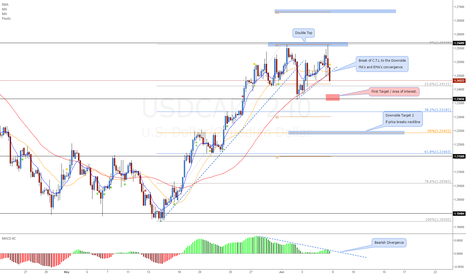 USDCAD: USDCAD Simplified