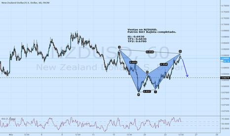 NZDUSD: Ventas en NZDUSD con patrón armónico BAT