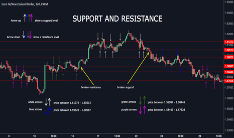 EURNZD: Example of a Support and Resistance lines.