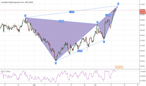 CADJPY: CADJPY H4 Bearish Butterfly