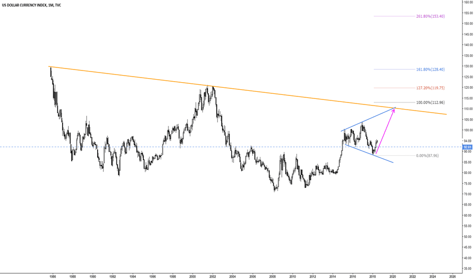 DXY: Don't understand estimate the Dollar