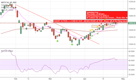 NIFTY: Nifty 50 ( BULLS Vs BEARS) Daily Chart candlestick Analysis
