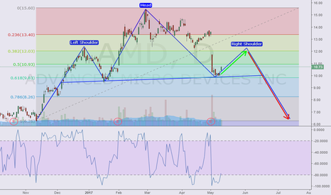 AMD: AMD : Potential Head & Shoulders - What do you think ?