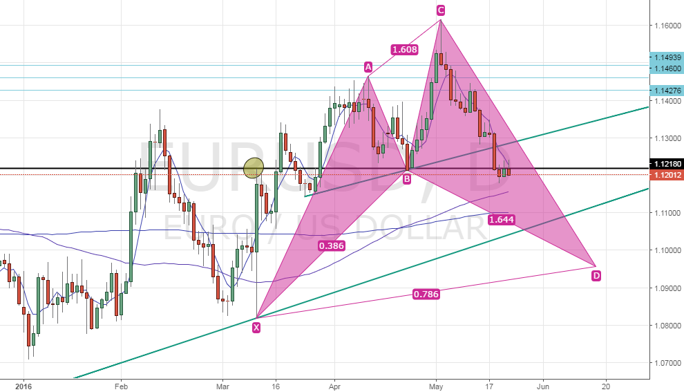 EUR/USD - Possible Bullish Cypher pattern in making