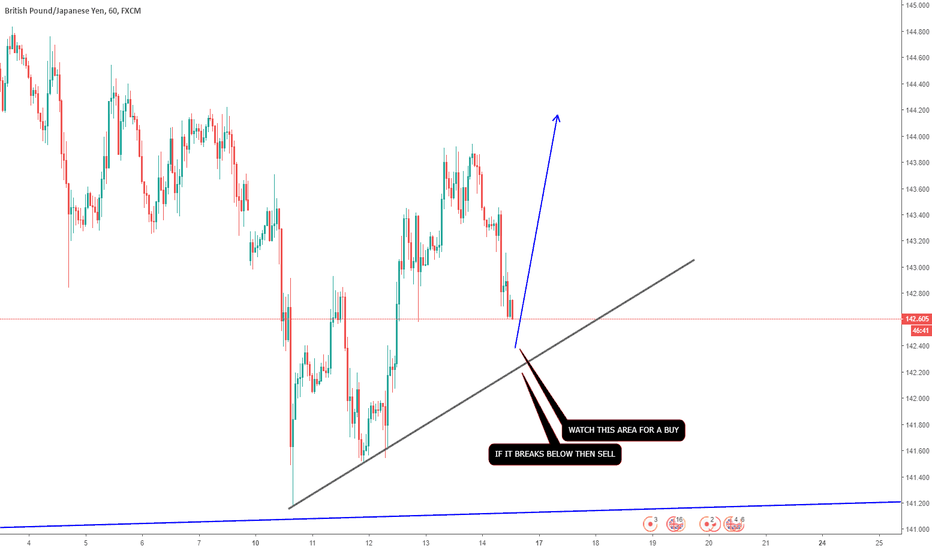 GBPJPY: GBPJPY - POTENSIAL FOR A BUY COMING UP GUYS