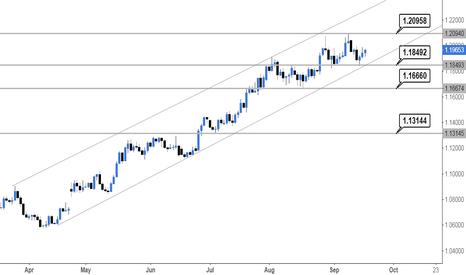 EURUSD: EURUSD Before FOMC
