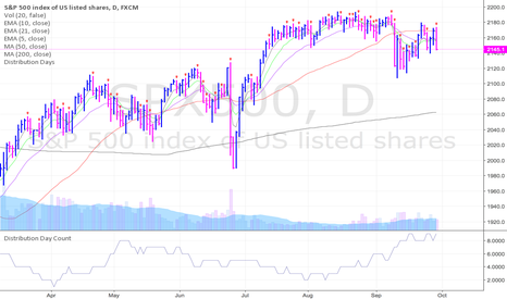 SPX500: Potential 9th distribution day on the S&P 500