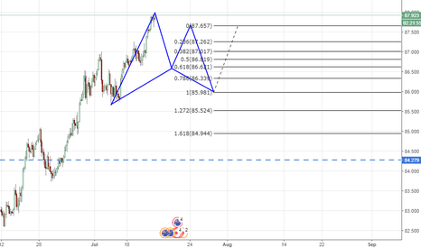 AUDJPY: AUDJPY pattern in formation