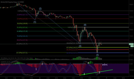 XBTUSD: BTCUSD final of 5th wave, long