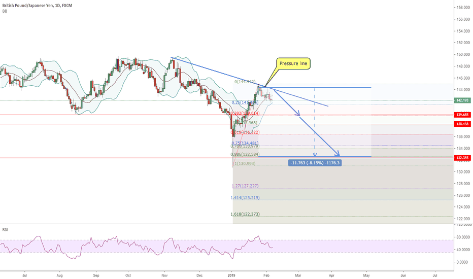 GBPJPY: 0702 GBPJPY new wave could down for 1100 pips