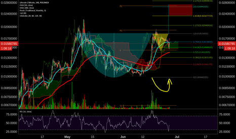 LTCBTC: Cup and Handle?