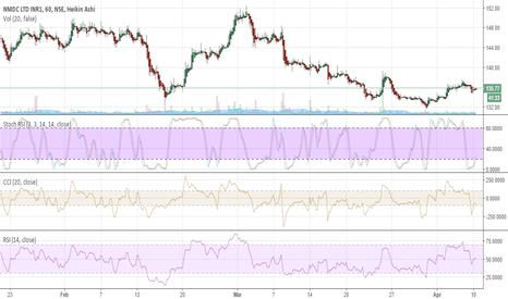 NMDC: buy alert