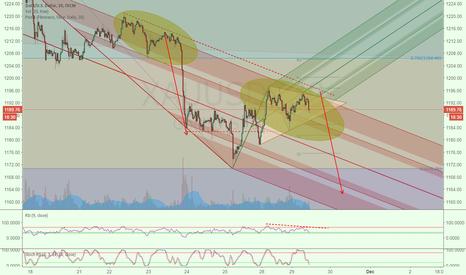 XAUUSD: Triangle, Clone, Sky fall again?