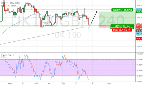 UK100GBP: uk100 FTSE bullish