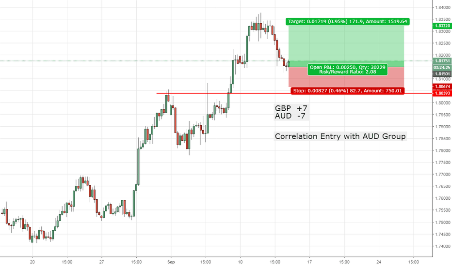 GBPAUD: GBPAUD | Correlation Entry -- AUD Group