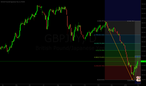 GBPJPY: GBPJPY More Room For Bearish Potential Part 2