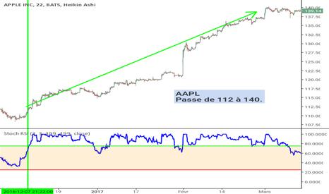 AAPL: AAPL  Passe de 112 à 140.