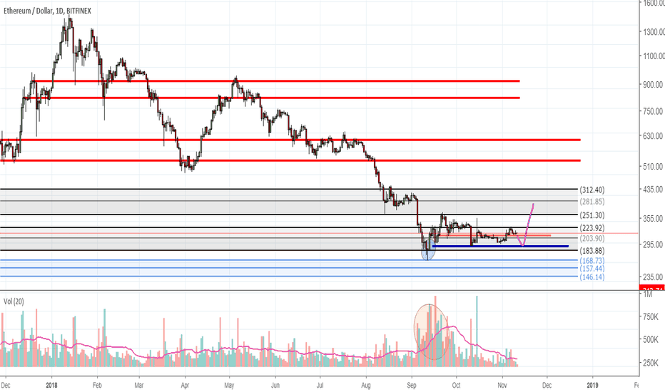 ETHUSD: Why Bitcoin is moving sideways - whales accumulating alts
