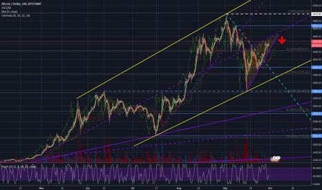 BTCUSD: BTC/USD Rising Wedge