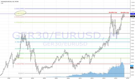 GER30/EURUSD: GER30/EURUSD... my secret chart now free for you :-)