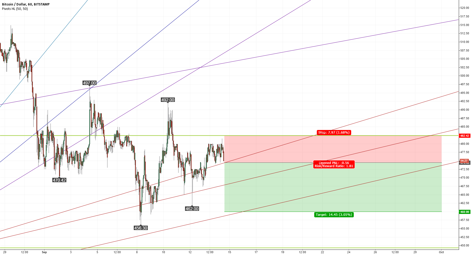 Short-term selling opportunity below 483 US Dollar