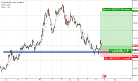 EURCAD: Long Opportunity