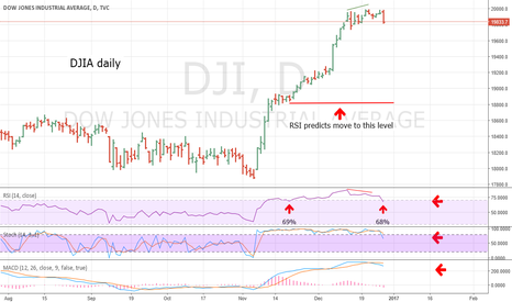 DJI: DJIA Momentum Turns Bearish